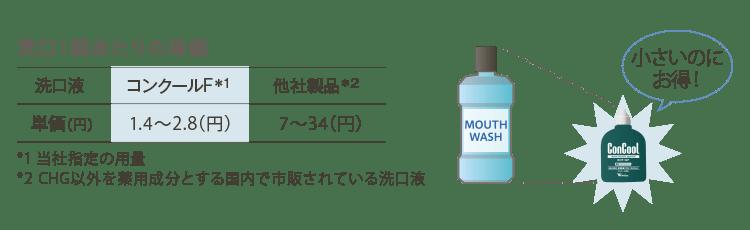 洗口1回当たりの単価 コンクールF:1.4〜2.8円 他社製品:7〜84円